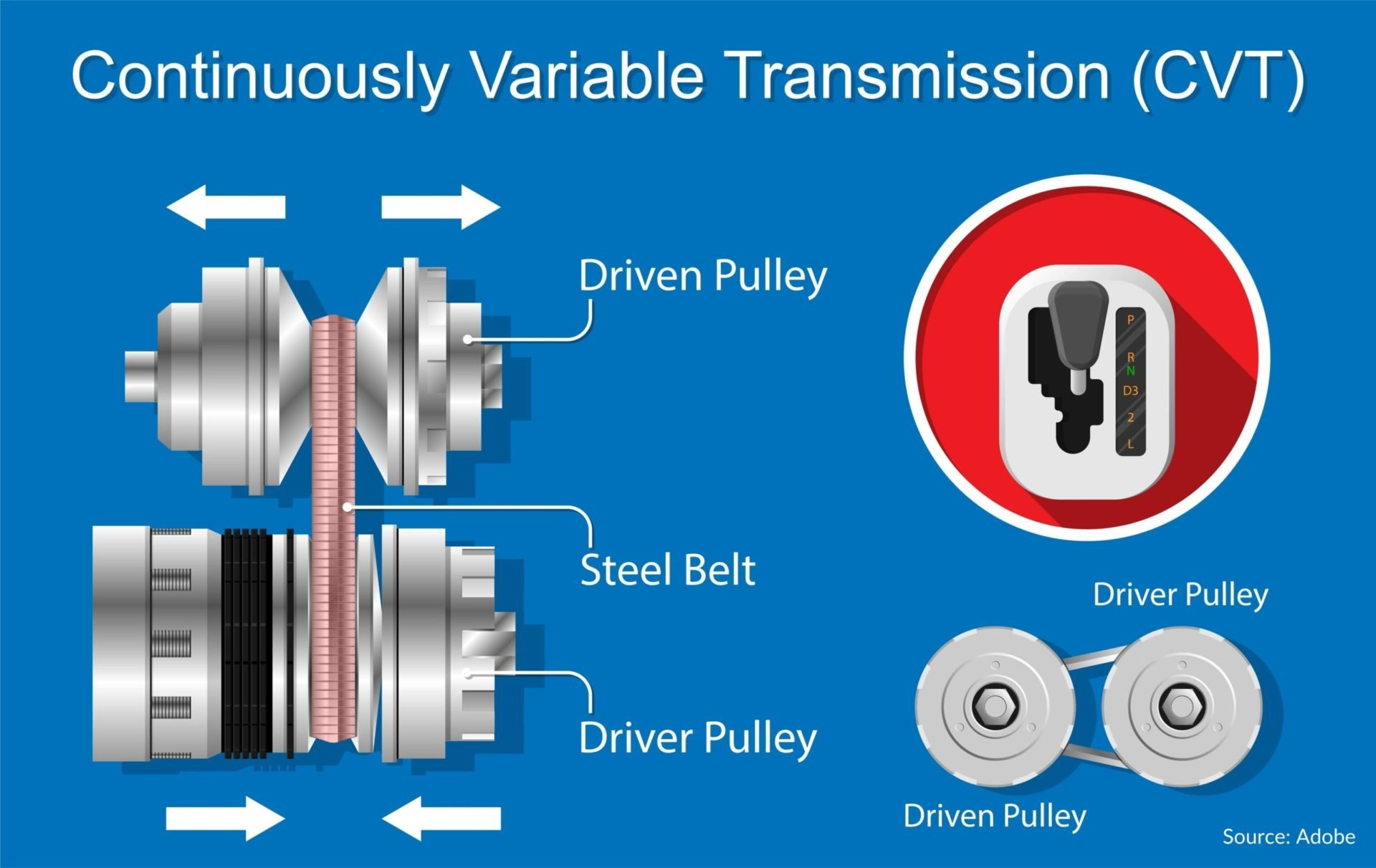 A visual representation of the pulley system in a continuously variable transmission, otherwise known as a CVT. This image was pulled from Adobe.